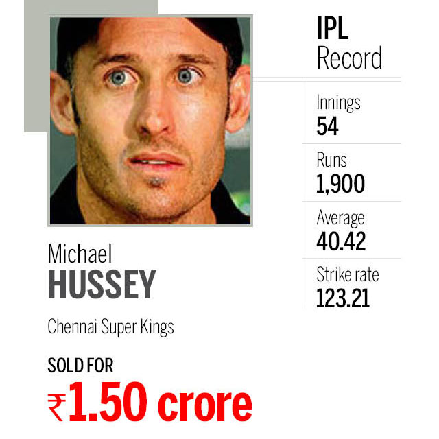 Cricketers in IPL