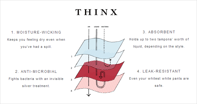 How THINX QuadTech technology prevents period blood stains